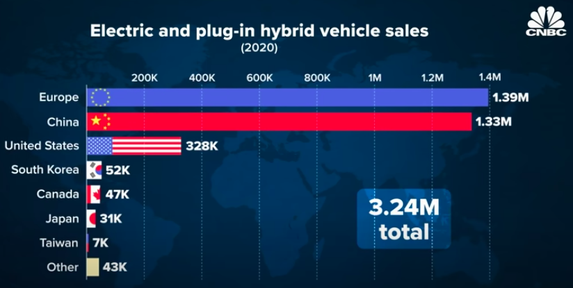 electric vehicle sales by country